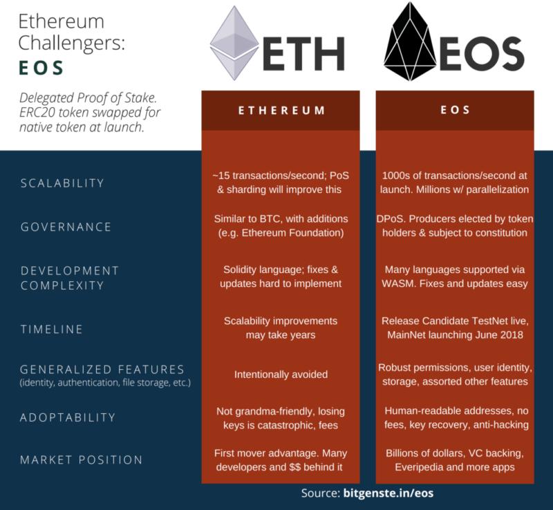 Kryptoměna EOS - rozdíl mezi Ethereum a EOS, Martin Šístek